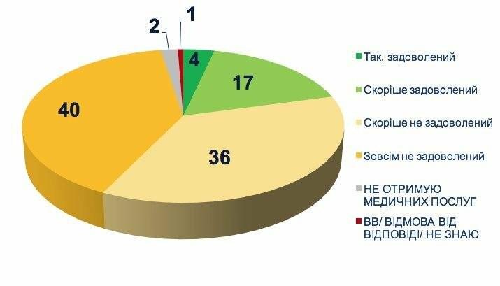Ставлення українців до медичної реформи: дослідження соціологів , фото-1