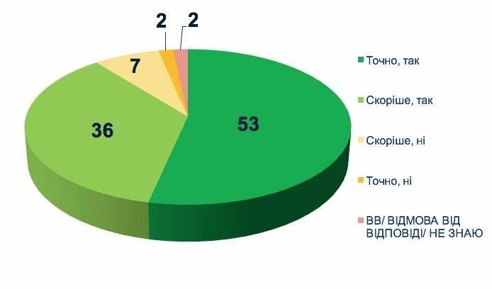 Ставлення українців до медичної реформи: дослідження соціологів , фото-2