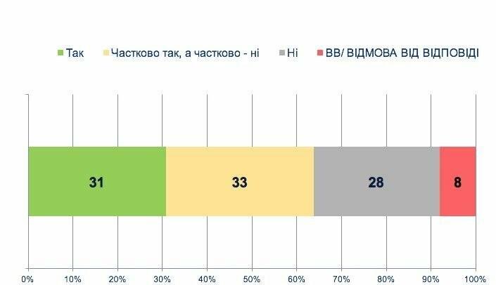 Ставлення українців до медичної реформи: дослідження соціологів , фото-3