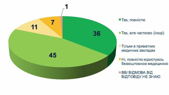 Ставлення українців до медичної реформи: дослідження соціологів , фото-4