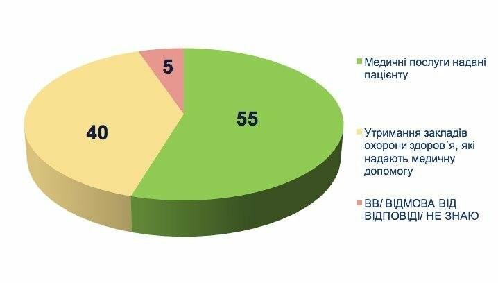 Ставлення українців до медичної реформи: дослідження соціологів , фото-5